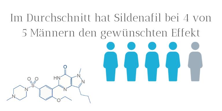 sildenafil erfolgsquote