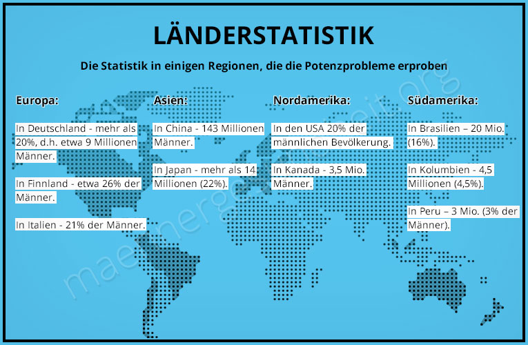 impotenz länderstatistik